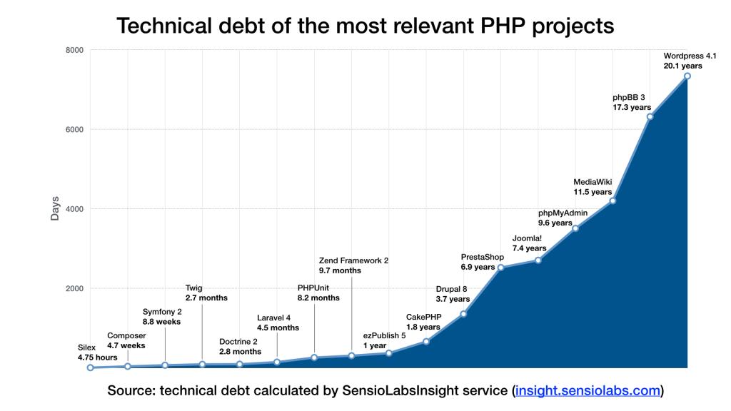 بدهی فنی پروژه های محبوب PHP
