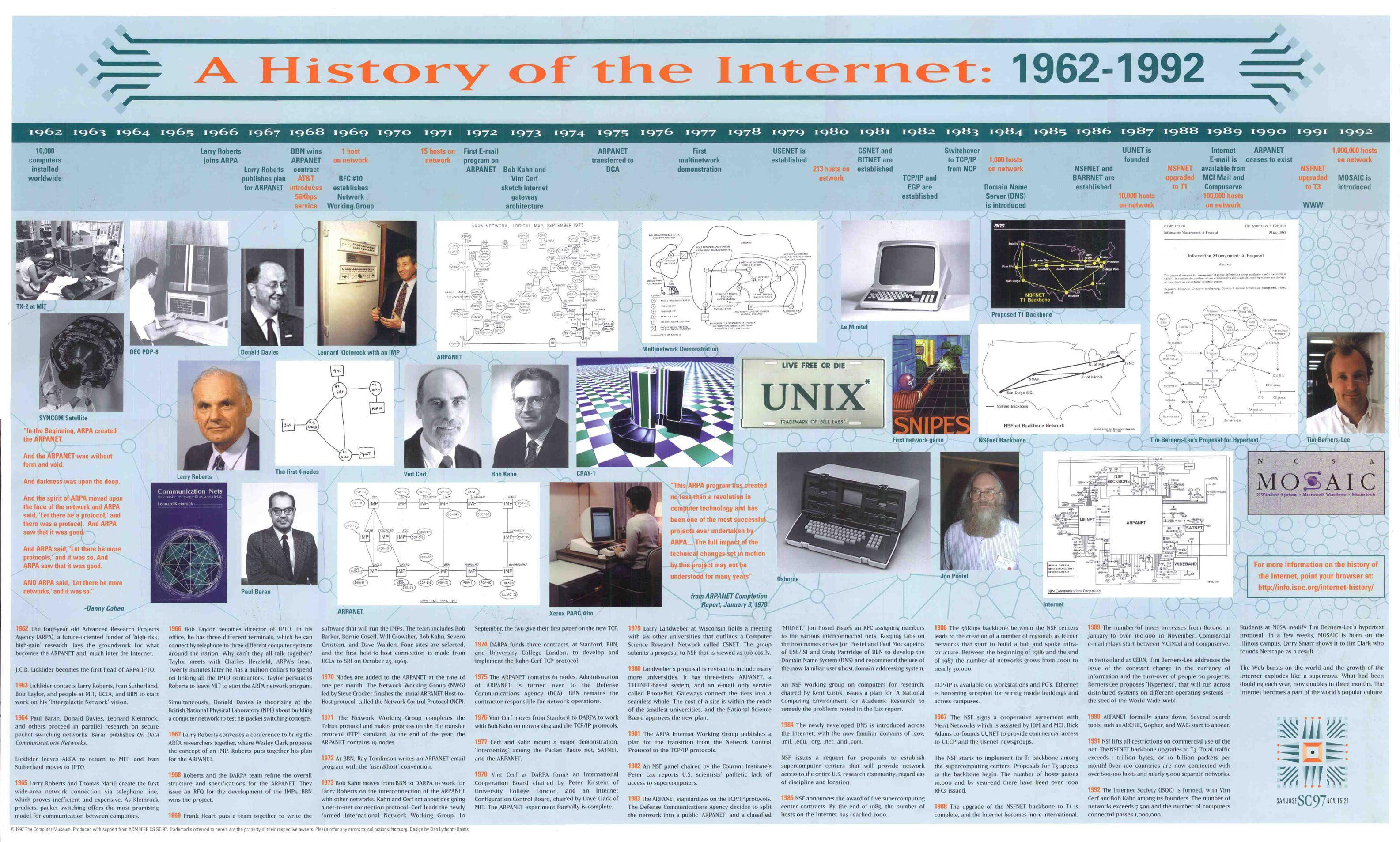 تاریخ اینترنت